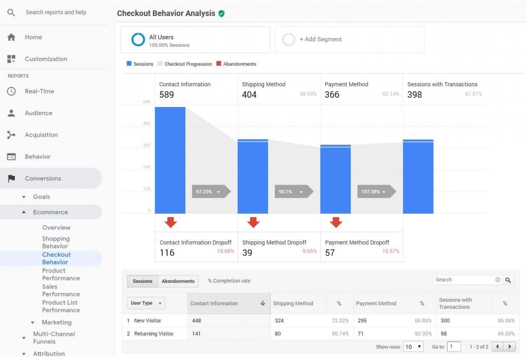 Checkout behavior report for Shopify