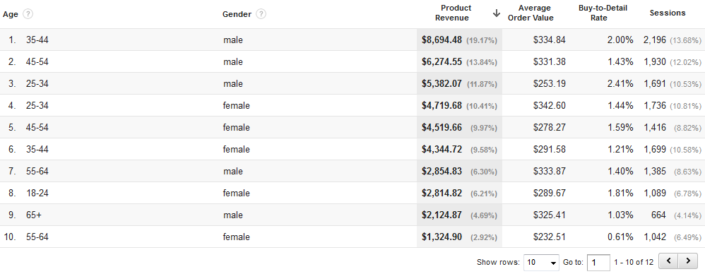 Custom enhanced ecommerce demographics report