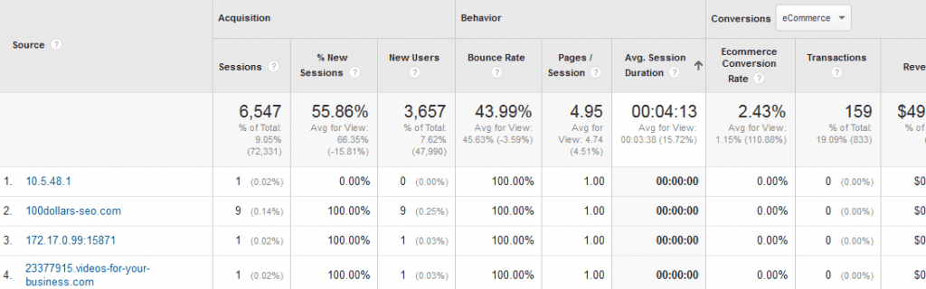 Referral spam in Google Analytics