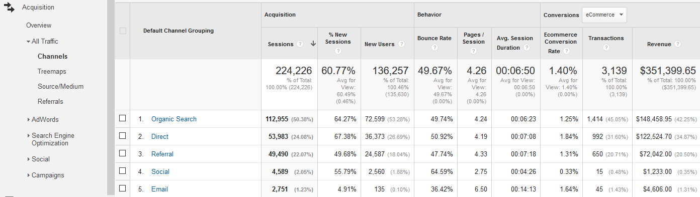 The Finest Google Analytics Setup in Shopify to Profit