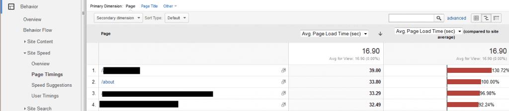 Google Analytics page speed