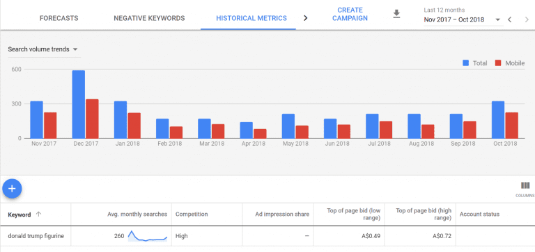 Google keyword planner seasonal trend