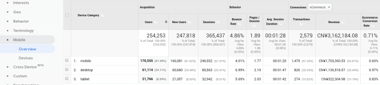Mobile device performance in Google Analytics