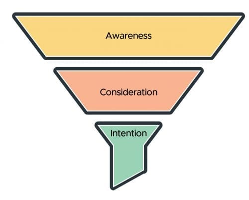 Three levels of intent in search marketing